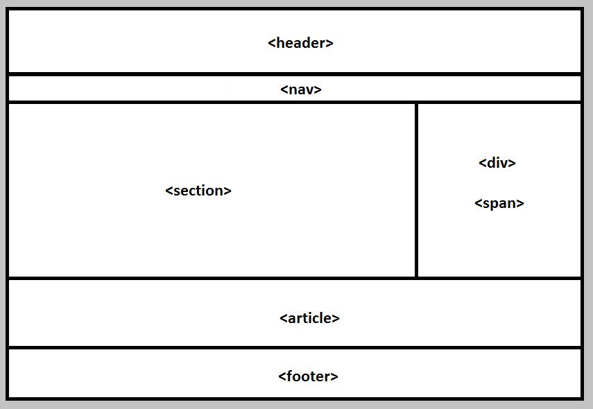 explications Html / Css