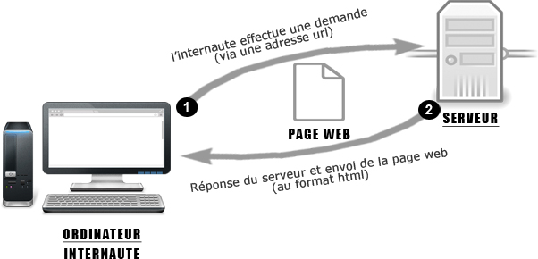 Eprojet php for Architecture client serveur